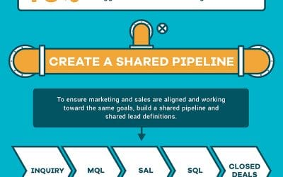 [Infographic] Full Sales Funnel Tracking